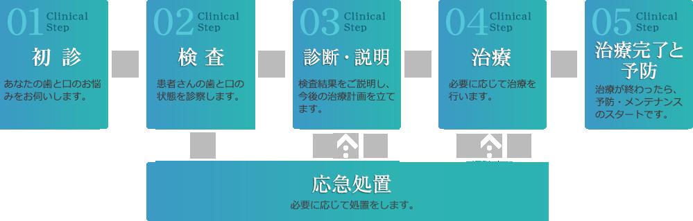 Step01 初診 あなたの歯と口のお悩みやご希望をお伺いします。 Step02 検査 患者さんのお口と歯の状態を診察します。Step03 検査結果説明 今後の治療計画を結果をもとにご説明します。 Step04 治療 虫歯治療を行います必要に応じて志種苗治療を行います。 Step05 治療完了と予防 治療が終わったら、予防・メンテナンスのスタートです。